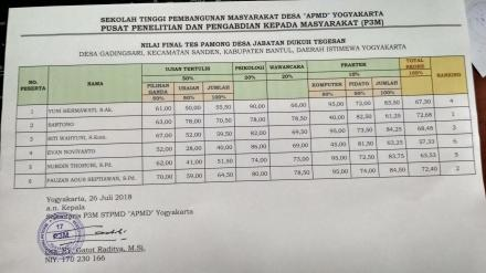 Hasil Seleksi Pamong Desa Jabatan Dukuh Tegesan Desa Gadingsari
